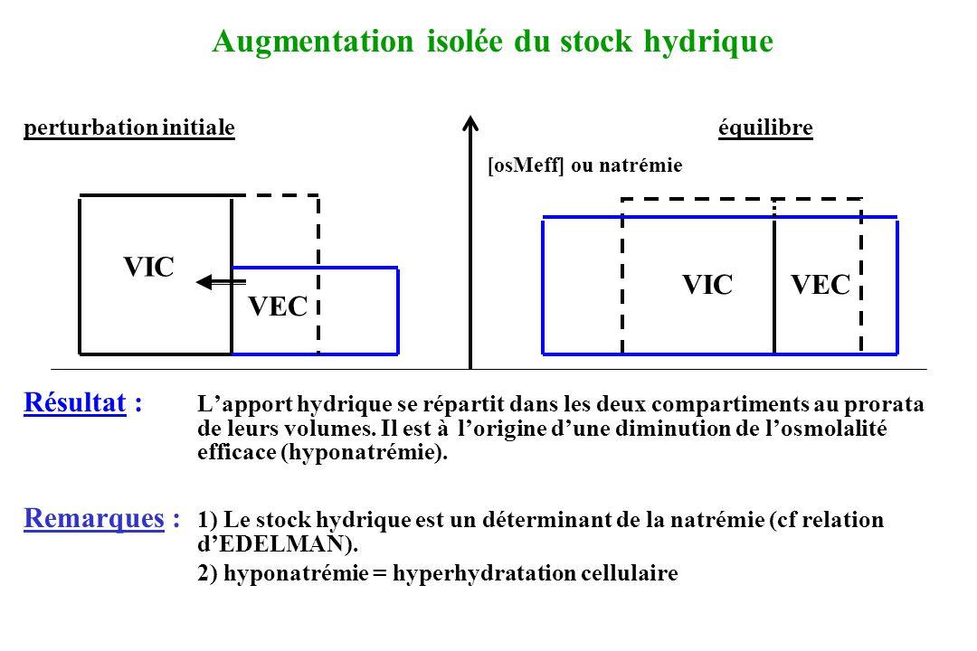 perturbation initiale équilibre Résultat : La surcharge sodée est à lorigine dune augmentation de losmolalité efficace (déshydratation cellulaire) et du volume extracellulaire (hyperhydratation extracellulaire).