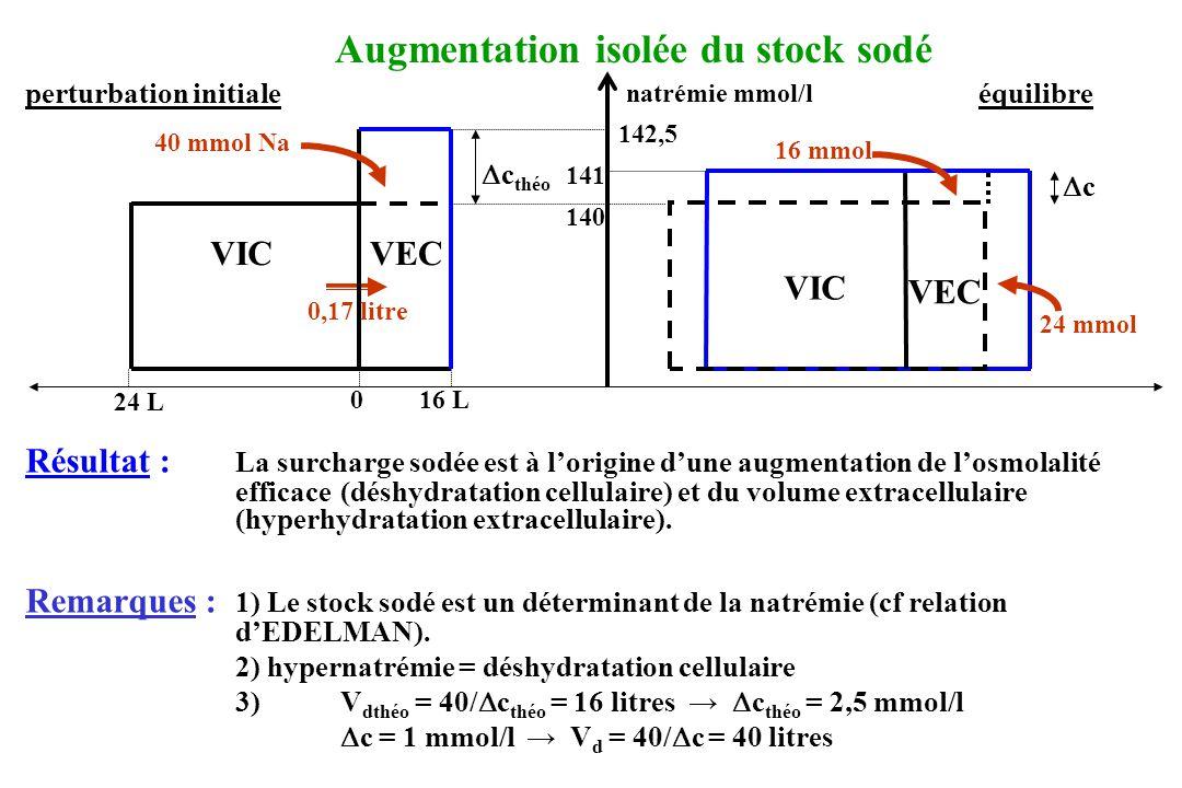 perturbation initiale équilibre Résultat : Le déficit potassique est à lorigine dune diminution de losmolalité efficace qui se traduit dans le secteur extracellulaire par une hyponatrémie.