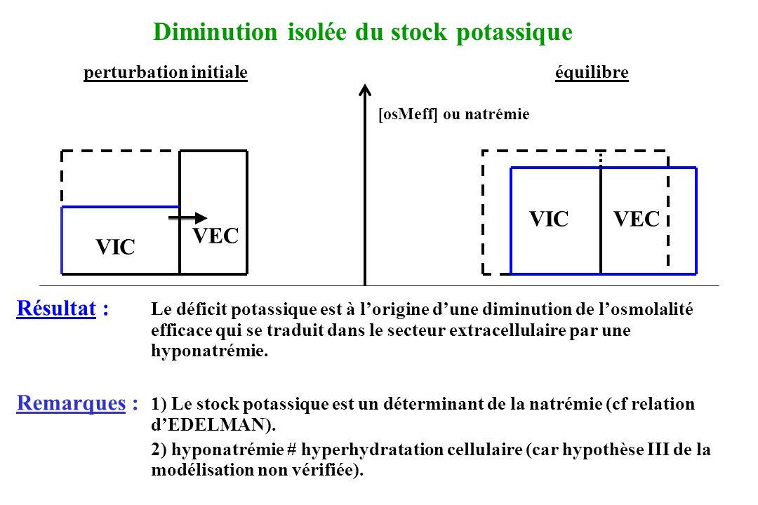 perturbation initiale équilibre Résultat : Le déficit potassique est à lorigine dune diminution de losmolalité efficace qui se traduit dans le secteur