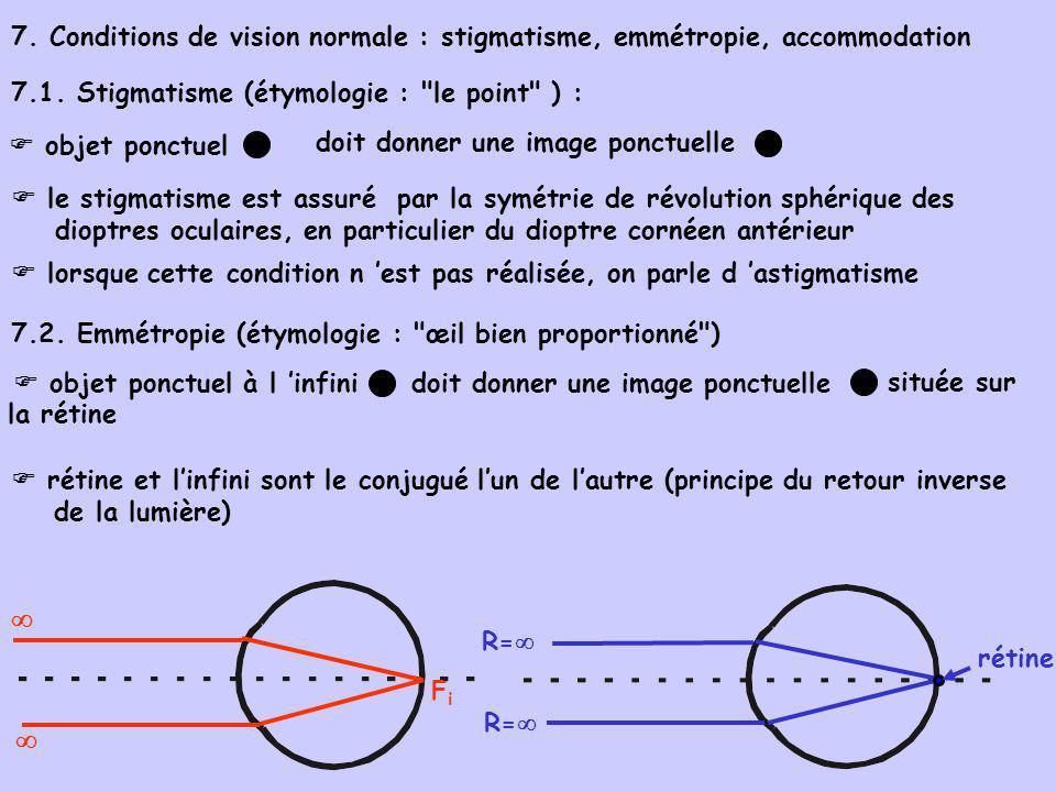 objet ponctuel à l infini 7. Conditions de vision normale : stigmatisme, emmétropie, accommodation 7.1. Stigmatisme (étymologie :