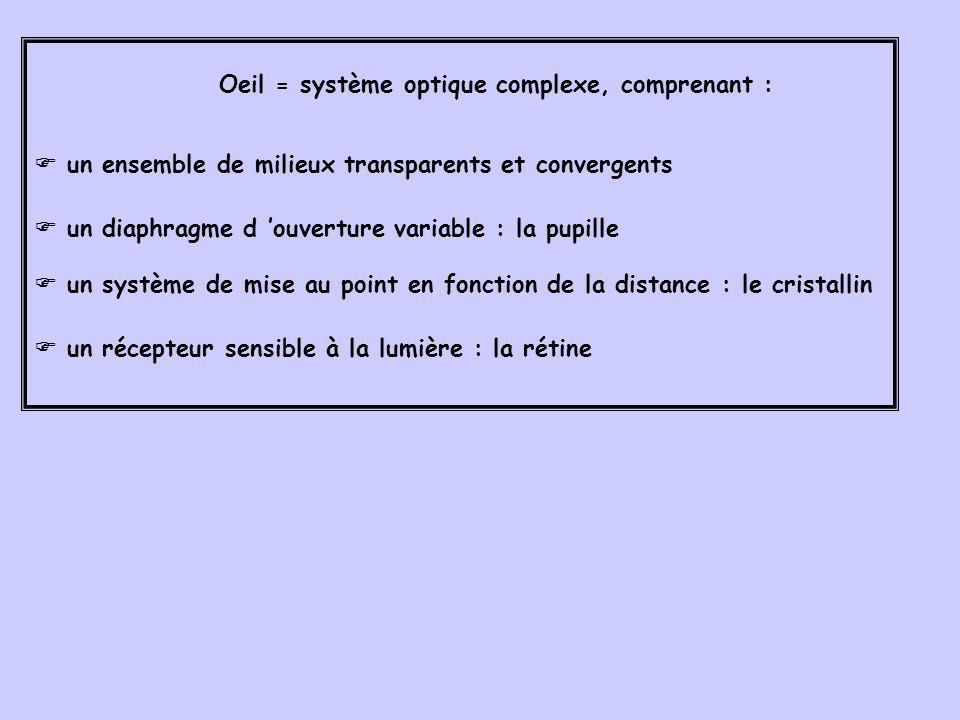 un ensemble de milieux transparents et convergents un diaphragme d ouverture variable : la pupille un système de mise au point en fonction de la dista