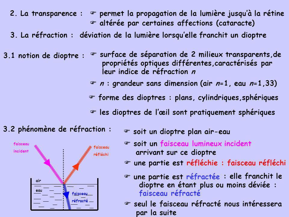 3.3 réfraction occasionnée par un dioptre sphérique : convergence, divergence 3.3.1 convergence: FiFi soit un dioptre plan convexe des rayons lumineux initialement parallèles (provenant de linfini) convergent en un point situé sur laxe optique : foyer image F i 3.3.2 divergence : F i virtuel soit un dioptre plan concave des rayons lumineux initialement parallèles (provenant de linfini) divergent foyer image F i : virtuel(construction graphique du prolongement des rayons réfractés divergents)
