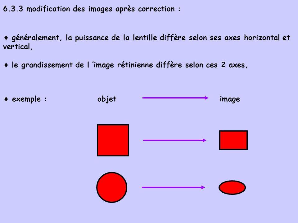 6.3.3 modification des images après correction : généralement, la puissance de la lentille diffère selon ses axes horizontal et vertical, le grandisse