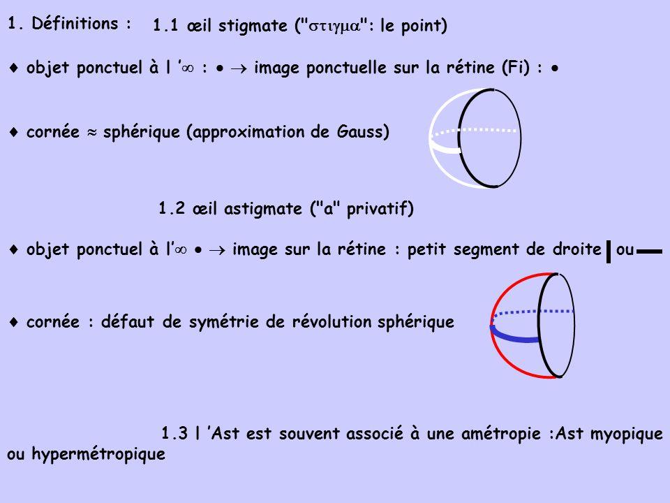 1. Définitions : 1.1 œil stigmate (