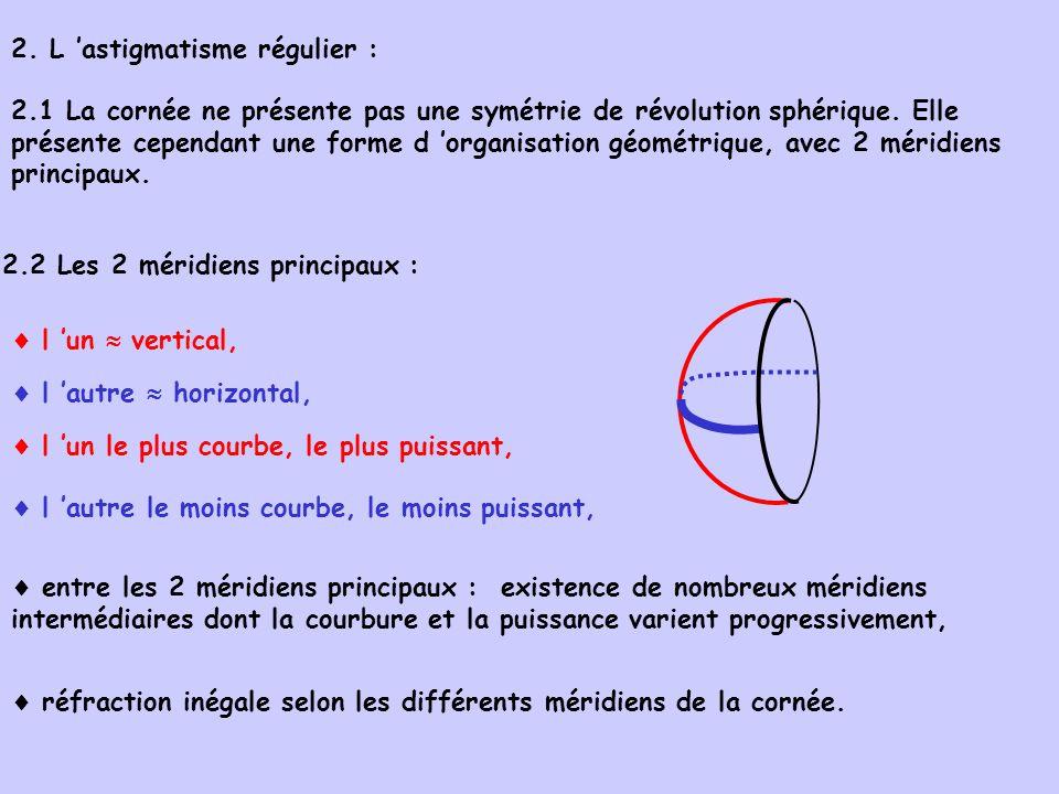 2. L astigmatisme régulier : 2.1 La cornée ne présente pas une symétrie de révolution sphérique. Elle présente cependant une forme d organisation géom