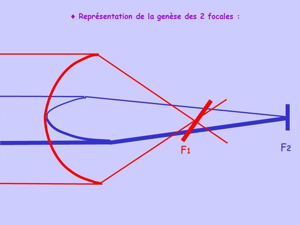 Représentation de la genèse des 2 focales : F1F1 F2F2