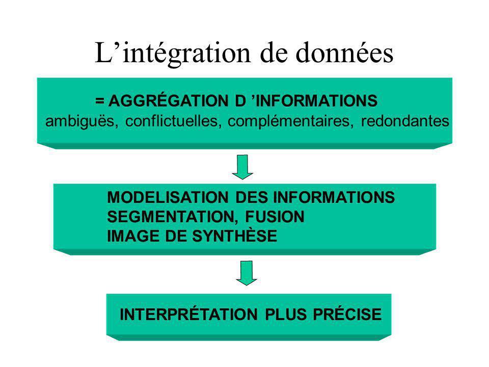 Lintégration de données INTERPRÉTATION PLUS PRÉCISE MODELISATION DES INFORMATIONS SEGMENTATION, FUSION IMAGE DE SYNTHÈSE = AGGRÉGATION D INFORMATIONS ambiguës, conflictuelles, complémentaires, redondantes