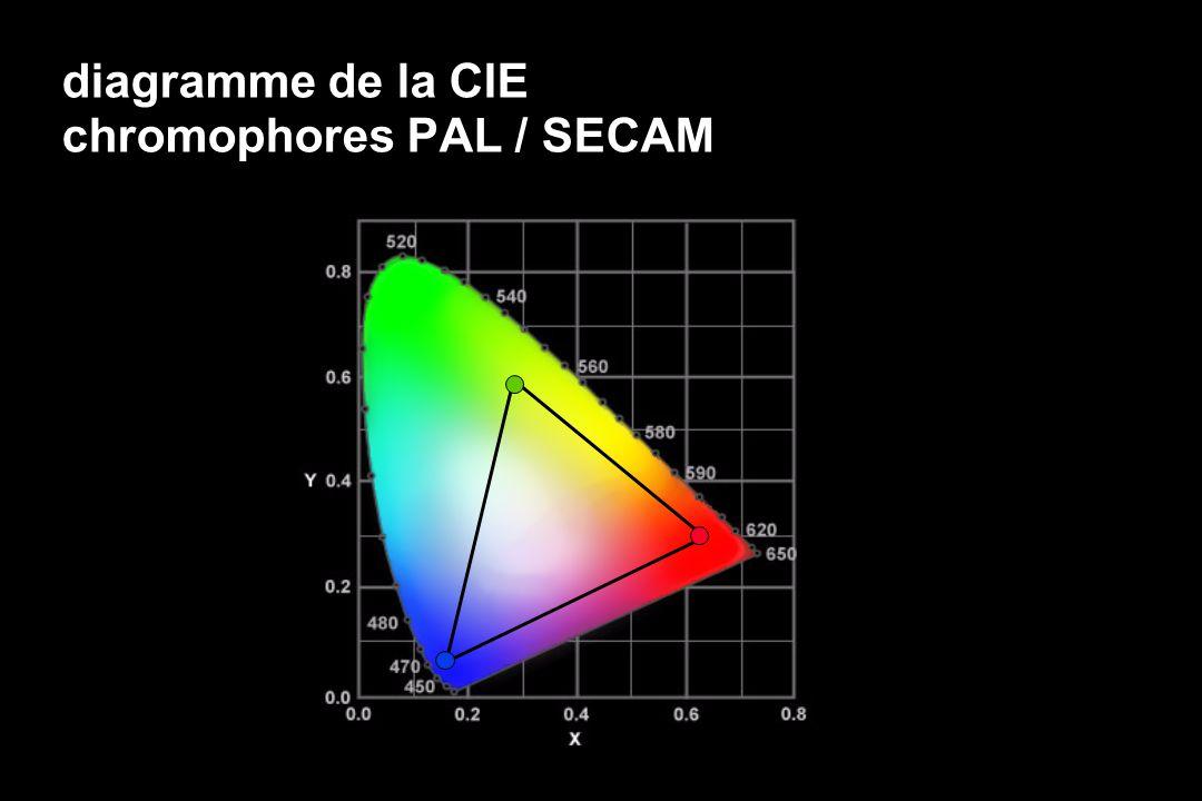diagramme de la CIE chromophores PAL / SECAM