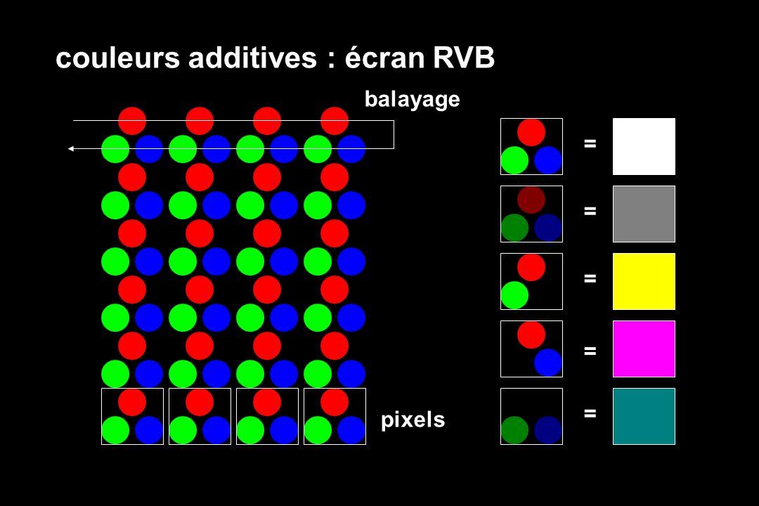 balayage pixels = = = = = couleurs additives : écran RVB