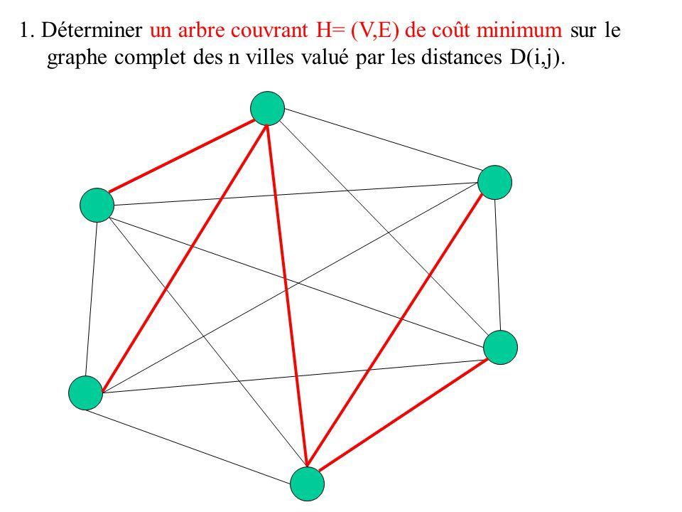 1. Déterminer un arbre couvrant H= (V,E) de coût minimum sur le graphe complet des n villes valué par les distances D(i,j).