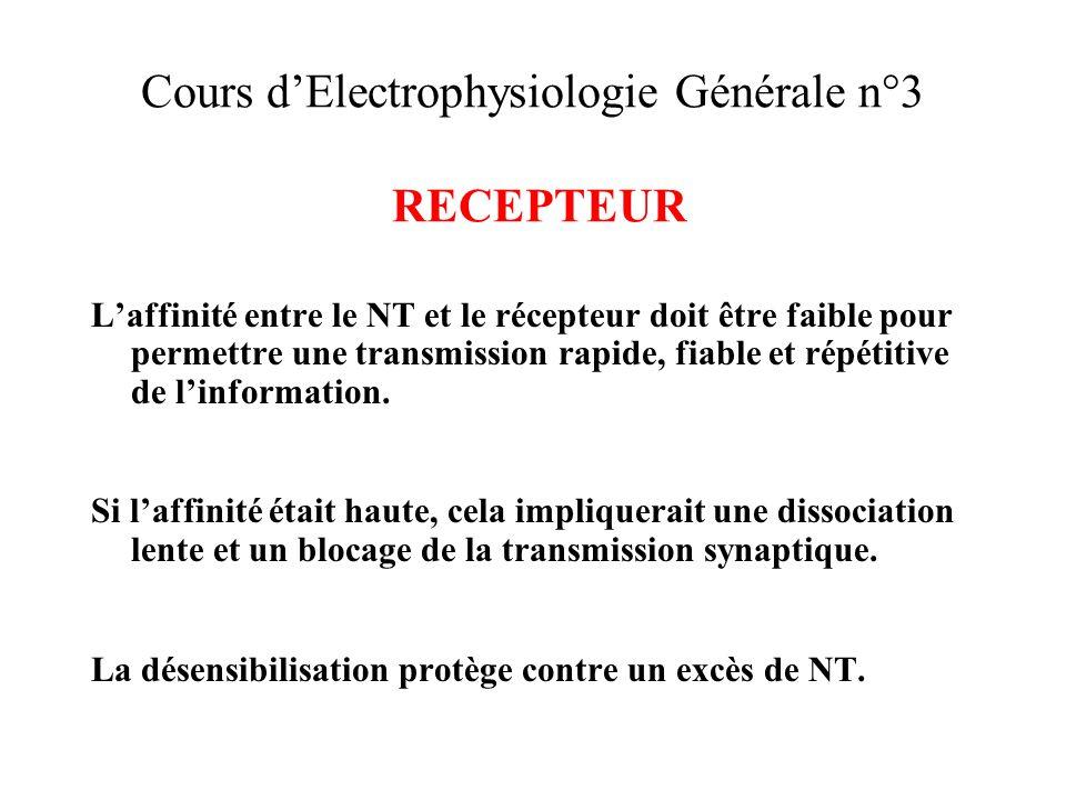Cours dElectrophysiologie Générale n°3 RECEPTEUR Laffinité entre le NT et le récepteur doit être faible pour permettre une transmission rapide, fiable