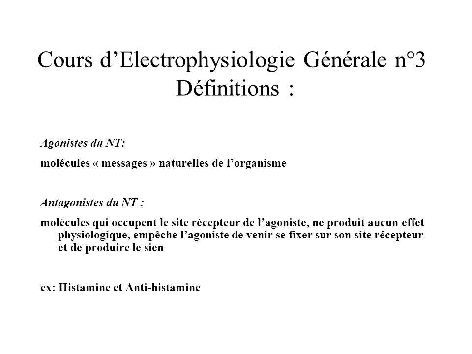 Cours dElectrophysiologie Générale n°3 Définitions : Agonistes du NT: molécules « messages » naturelles de lorganisme Antagonistes du NT : molécules q