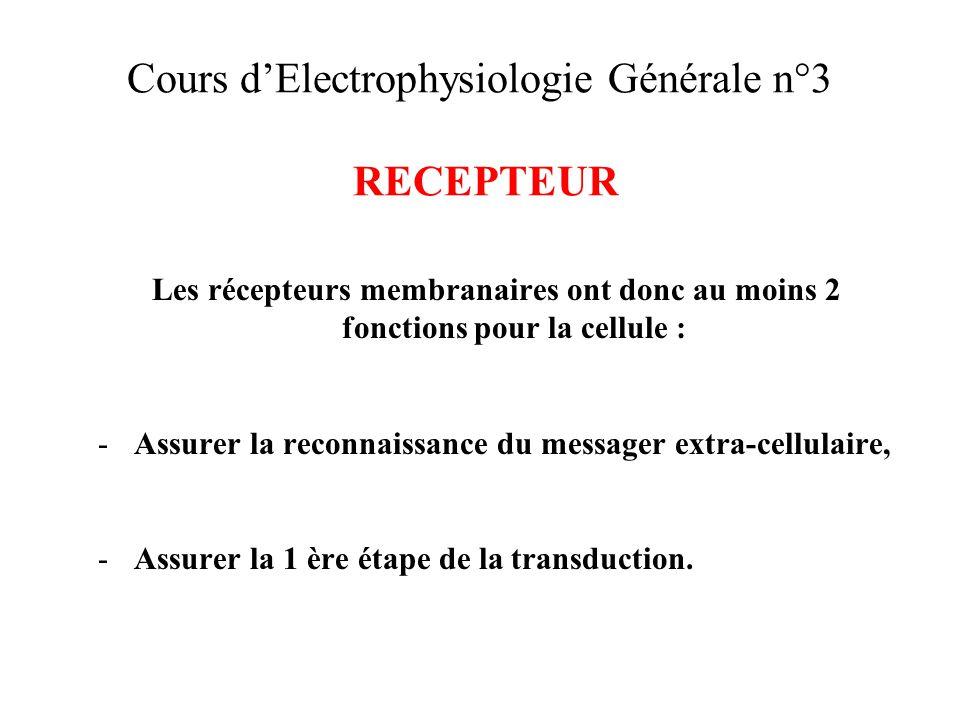 Cours dElectrophysiologie Générale n°3 RECEPTEUR Les récepteurs membranaires ont donc au moins 2 fonctions pour la cellule : -Assurer la reconnaissanc