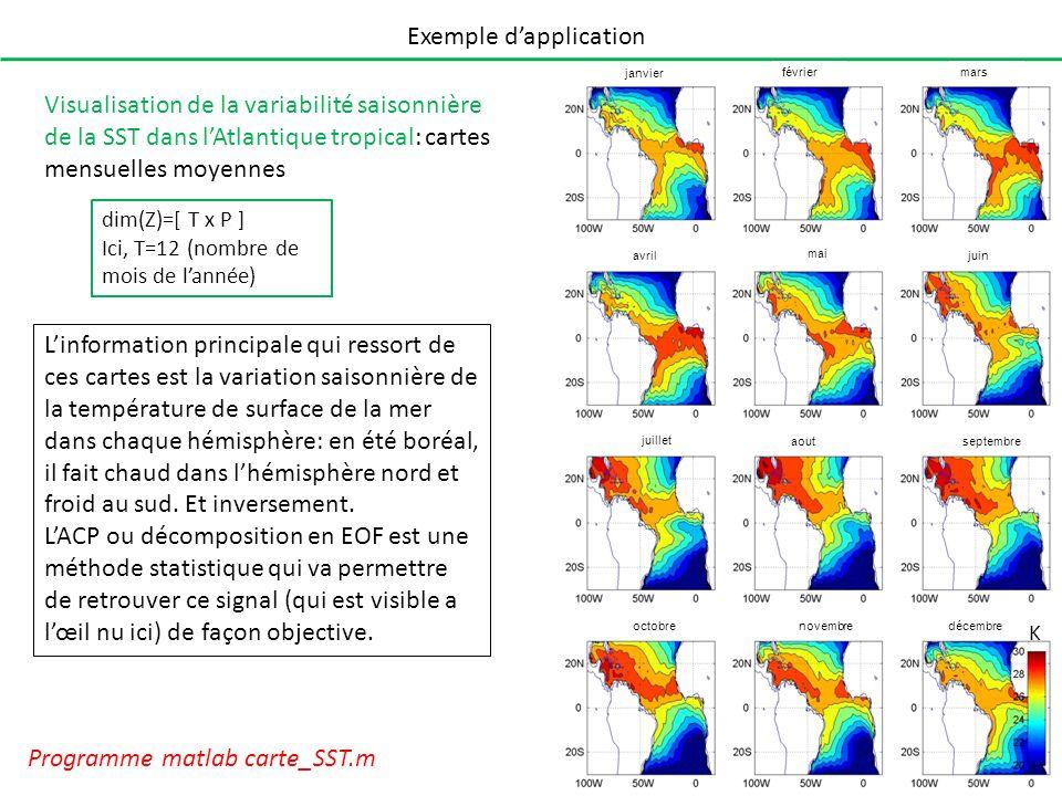 Exemple dapplication Programme matlab carte_SST.m Visualisation de la variabilité saisonnière de la SST dans lAtlantique tropical: cartes mensuelles m
