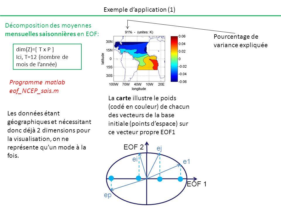 Exemple dapplication (1) Décomposition des moyennes mensuelles saisonnières en EOF: Programme matlab eof_NCEP_sais.m dim(Z)=[ T x P ] Ici, T=12 (nombre de mois de lannée) La série temporelle correspond à la projection des individus de la matrice Z initiale sur le vecteur propre EOF 1 + + + + + EOF 1 EOF 2 Jan Fév Avr Juin Sep