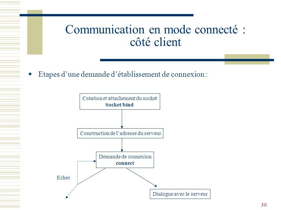 31 Connect( ) La primitive connect() réalise létablissement dune connexion bidirectionnelle de bout-en-bout entre le client et le serveur en associant socket serveur et socket client.