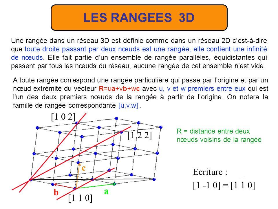a = b = c = = = π/2 3 axes 4 3 miroirs 4 axes 3 6 axes 2 6 miroirs SYSTÈME CUBIQUE