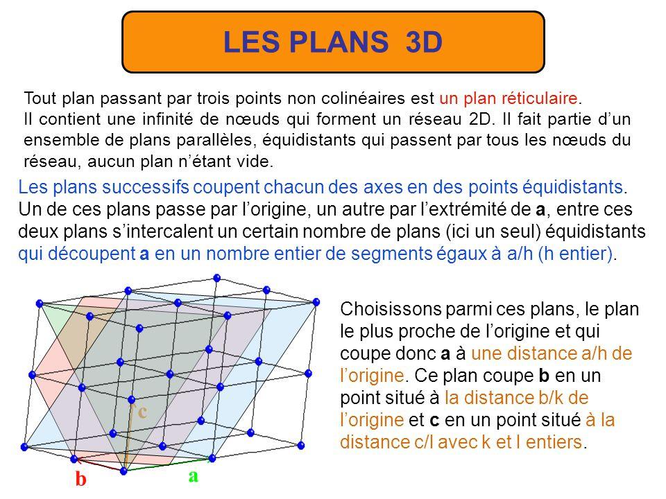 Ecriture : [1 -1 0] = [1 1 0] – a b c [1 0 2] [1 1 0] [1 2 2] – LES RANGEES 3D Une rangée dans un réseau 3D est définie comme dans un réseau 2D cest-à-dire que toute droite passant par deux nœuds est une rangée, elle contient une infinité de nœuds.