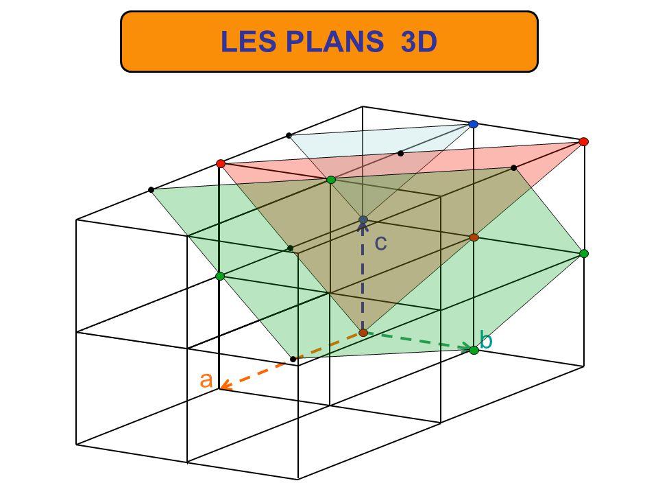 Le plan dune famille de plans réticulaire le plus proche de lorigine a pour équation hx+ky+lz=1 Si M est le point où ce plan coupe a et M le point où un autre plan de cette famille coupe a on a la relation OM = n OM avec n entier positif, négatif ou nul selon la position de M.