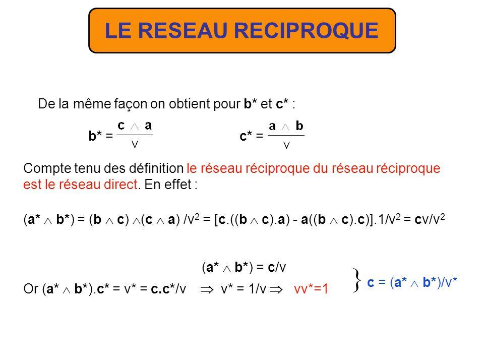 Les relations de définitions sont les suivantes : a.a*=1a.b*=0a.c*=0 b.a*=0b.b*=1b.c*=0 c.a*=0c.b*=0c.c*=1 On en déduit que a* doit être perpendiculaire à b et c, ce qui implique : a* = ( b c) a.a* = a.( b c) = v = 1 = 1/v a* = v est le volume de la maille construite sur a, b et c Le réseau réciproque dont la notion nest pas indispensable en cristallographie géométrique, permet cependant den simplifier certains calculs et surtout est très important pour la théorie de la diffraction des rayonnements par les structures périodiques.