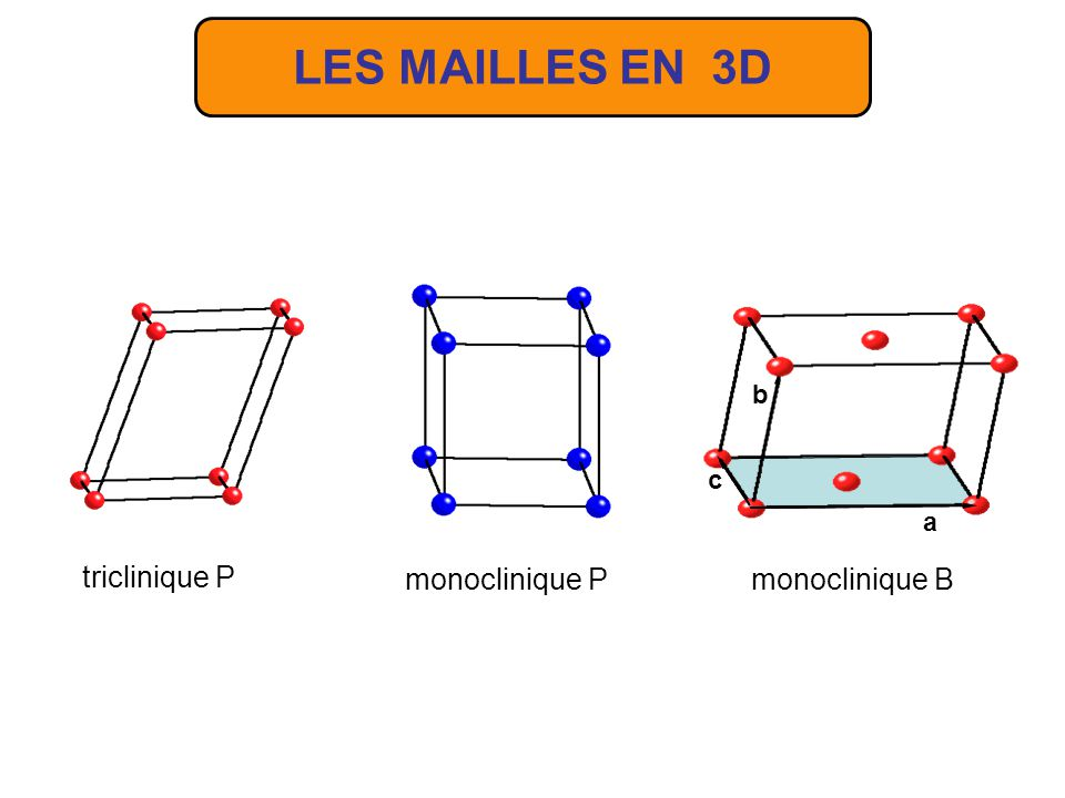 LES MAILLES EN 3D La maille du système monoclinique possède un axe binaire que nous prenons parallèle à c.