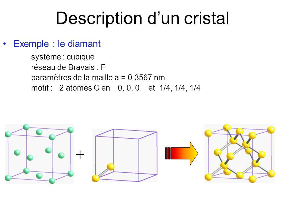 Description dun cristal Une structure cristalline est entièrement décrite par - son réseau : système cristallin type de réseau de Bravais paramètres de la maille (a, b, c,,, ) - le motif décorant chaque nœud de ce réseau : nature de latome ou de la molécule Toutefois, cette description nest pas forcément celle qui donne le plus de renseignements …