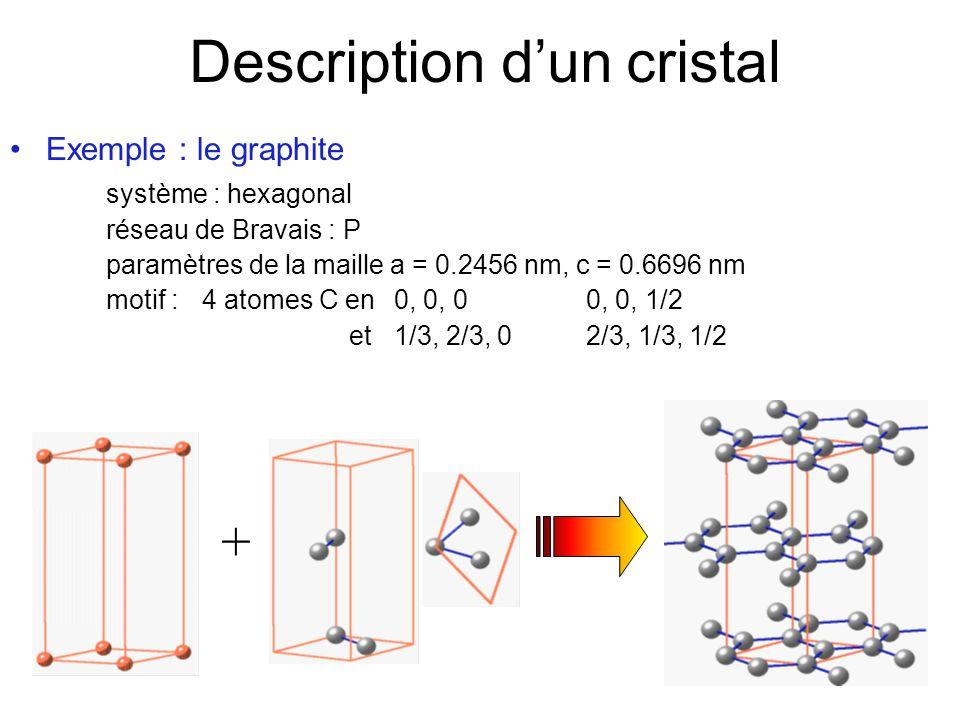 Description dun cristal Exemple : le diamant système : cubique réseau de Bravais : F paramètres de la maille a = 0.3567 nm motif :2 atomes C en 0, 0, 0 et 1/4, 1/4, 1/4 +