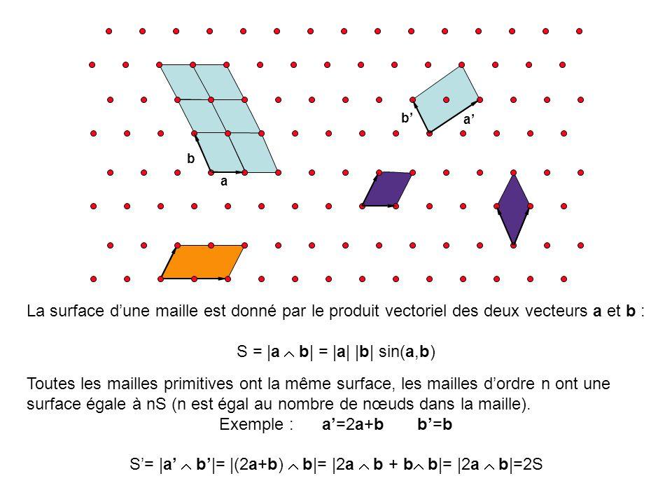 A partir de ces différents repères on peut définir des ensembles de points qui sont les extrémités des vecteurs R = ua + vb avec u et v des nombres entiers Ces ensembles de points constituent des réseaux.