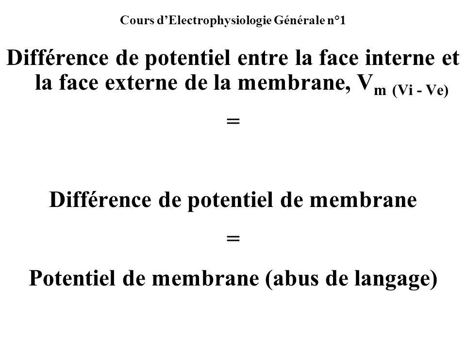 Cours dElectrophysiologie Générale n°1 Différence de potentiel entre la face interne et la face externe de la membrane, V m (Vi - Ve) = Différence de