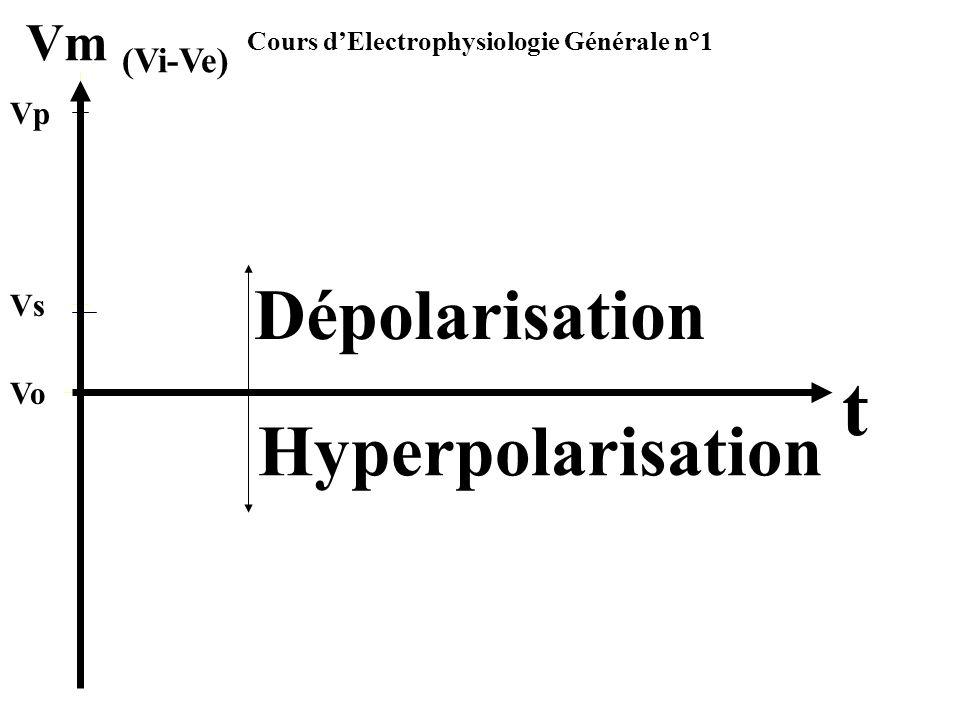 Cours dElectrophysiologie Générale n°1 Vm (Vi-Ve) t Vo Vp Vs Dépolarisation Hyperpolarisation