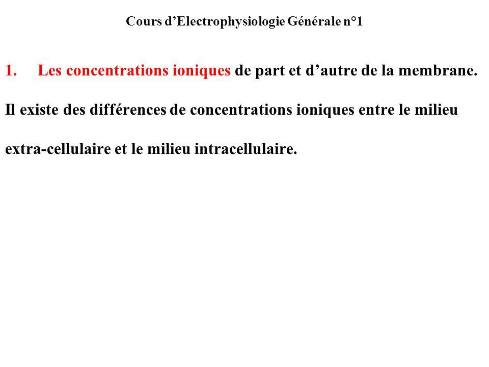 Cours dElectrophysiologie Générale n°1 1.Les concentrations ioniques de part et dautre de la membrane. Il existe des différences de concentrations ion