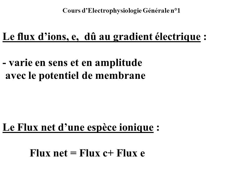 Cours dElectrophysiologie Générale n°1 Le flux dions, e, dû au gradient électrique : - varie en sens et en amplitude avec le potentiel de membrane Le