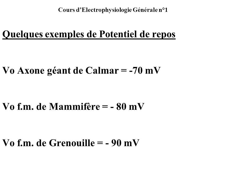 Cours dElectrophysiologie Générale n°1 Quelques exemples de Potentiel de repos Vo Axone géant de Calmar = -70 mV Vo f.m. de Mammifère = - 80 mV Vo f.m