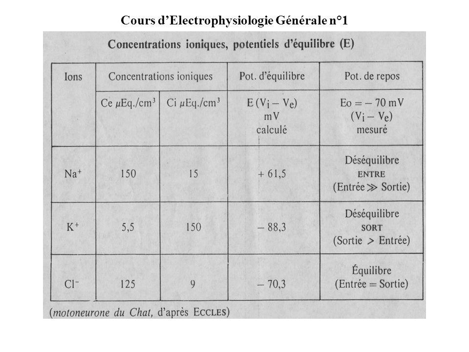 Cours dElectrophysiologie Générale n°1