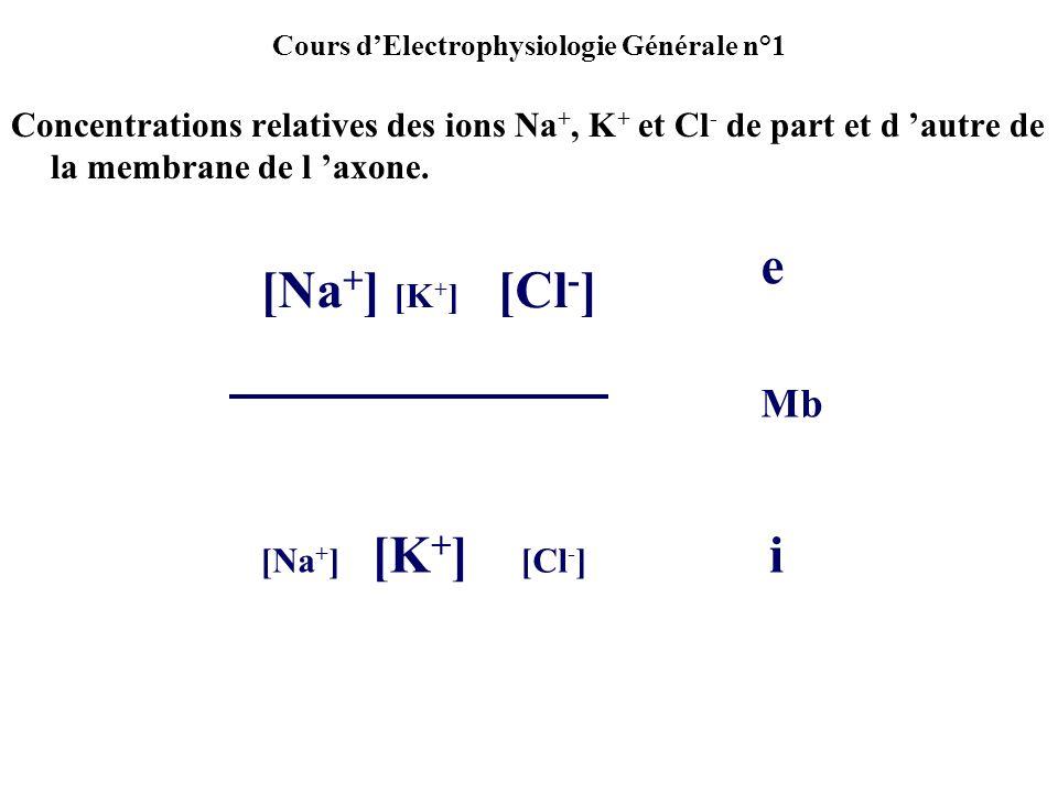 Cours dElectrophysiologie Générale n°1 Quelques exemples de Potentiel de repos Vo Axone géant de Calmar = -70 mV Vo f.m.