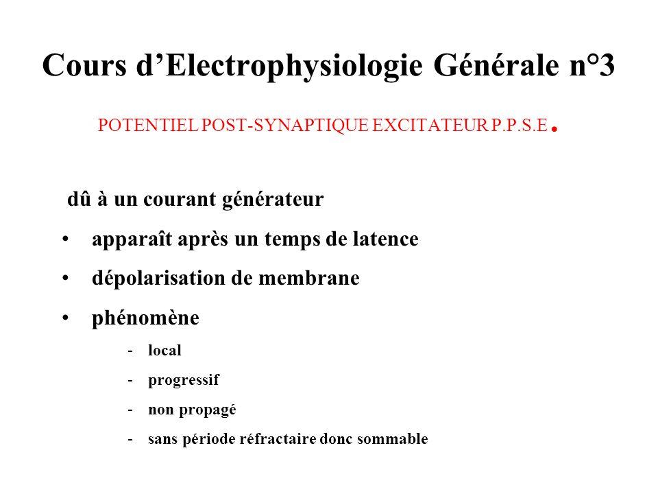 Cours dElectrophysiologie Générale n°3 POTENTIEL POST-SYNAPTIQUE EXCITATEUR P.P.S.E. dû à un courant générateur apparaît après un temps de latence dép