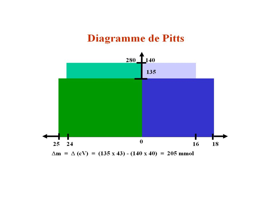 Diagramme de Pitts 4