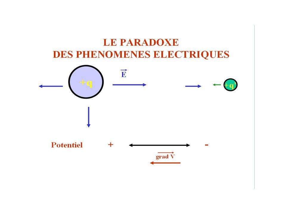Phénomènes électriques 2