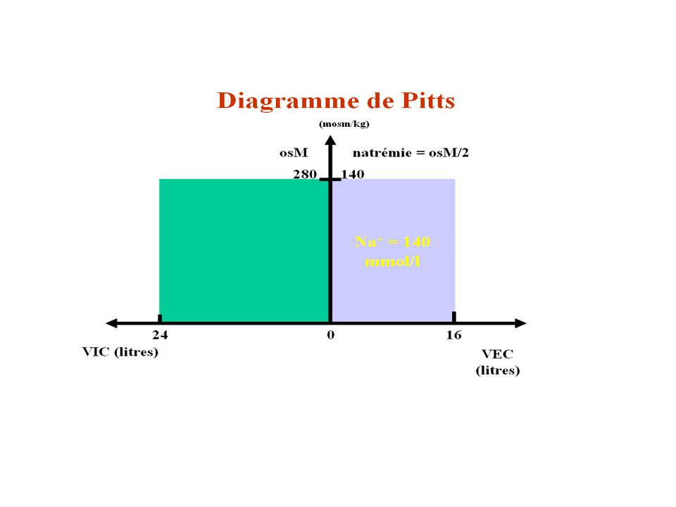 Diagramme de Pitts 1