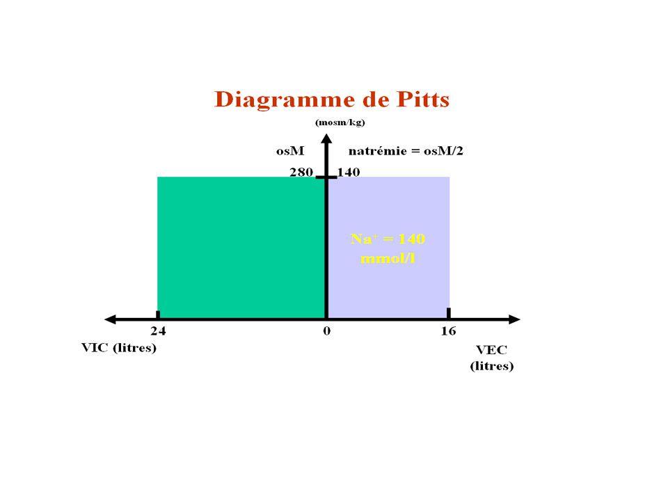 Diagramme de Pitts 4