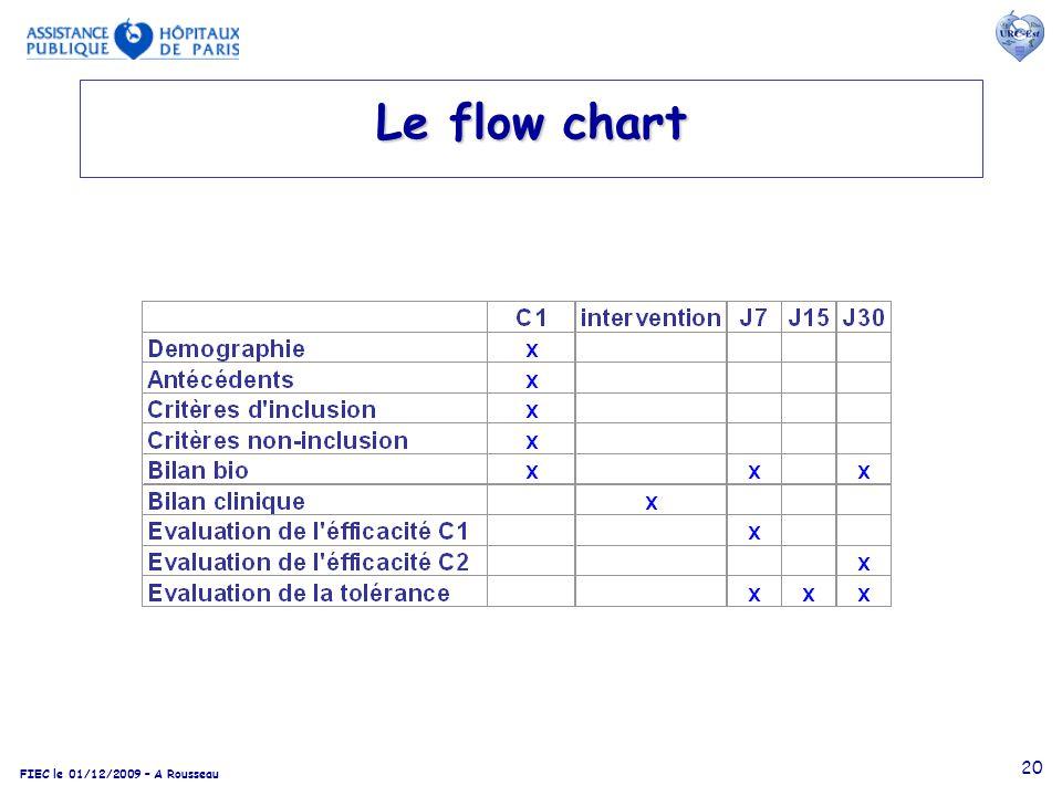 FIEC le 01/12/2009 – A Rousseau 20 Le flow chart