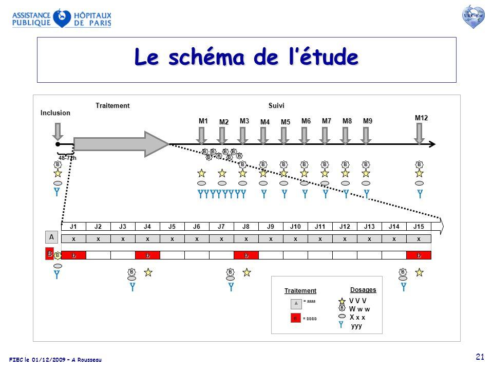 FIEC le 01/12/2009 – A Rousseau 21 Le schéma de létude Inclusion Traitement 48-72h B A J2J3J4J5J6J7J8J9J10J11J12J13J14J15J1 xxxxxxxxxxxxxxx bbbb M1 M2