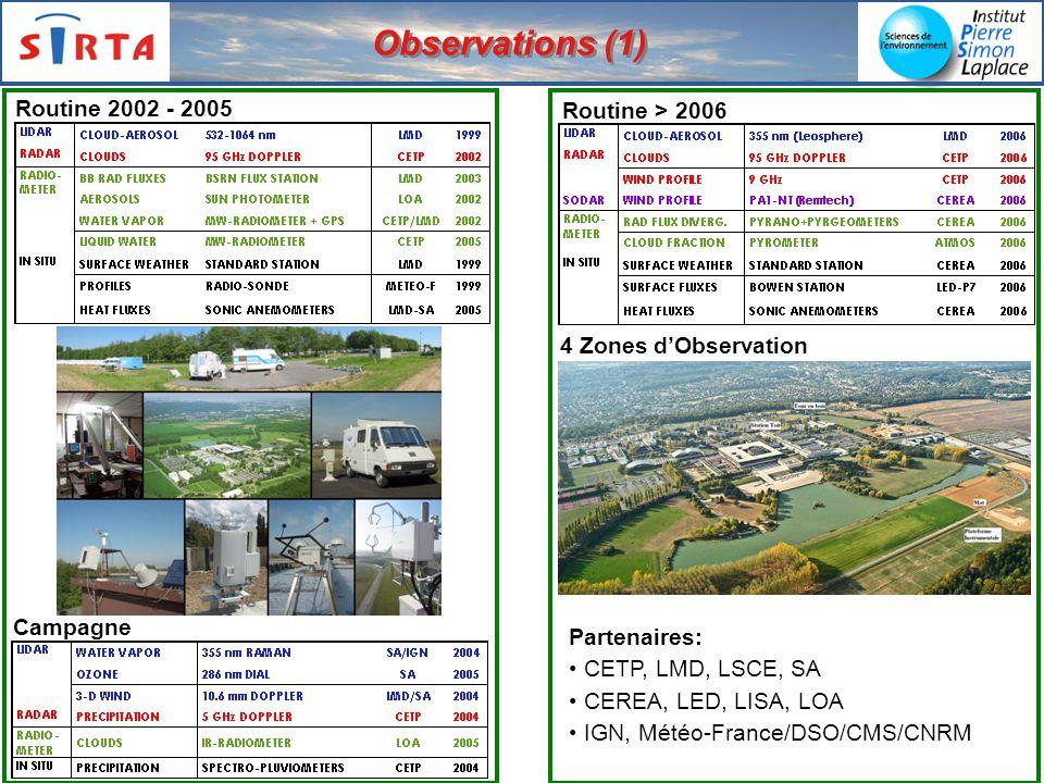 Observations (1) Routine 2002 - 2005 Campagne Routine > 2006 4 Zones dObservation Partenaires: CETP, LMD, LSCE, SA CEREA, LED, LISA, LOA IGN, Météo-France/DSO/CMS/CNRM