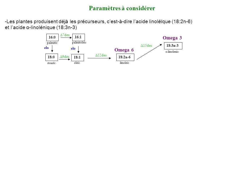 Paramètres à considérer -Les plantes produisent déjà les précurseurs, cest-à-dire lacide linoléϊque (18:2n-6) et lacide α-linolénique (18:3n-3) 16:0 palmitic 18:0 stearic 16:1 palmitoleic 18:1 oleic 18:2n-6 linoleic 18:3n-3 α-linolenic elo Δ7des Δ12des Δ15des Δ9des Omega 6 Omega 3