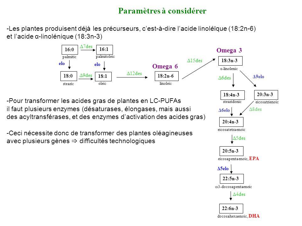 Paramètres à considérer -Les plantes produisent déjà les précurseurs, cest-à-dire lacide linoléϊque (18:2n-6) et lacide α-linolénique (18:3n-3) -Pour transformer les acides gras de plantes en LC-PUFAs il faut plusieurs enzymes (désaturases, élongases, mais aussi des acyltransférases, et des enzymes dactivation des acides gras) -Ceci nécessite donc de transformer des plantes oléagineuses avec plusieurs gènes difficultés technologiques 16:0 palmitic 18:0 stearic 16:1 palmitoleic 18:1 oleic 18:2n-6 linoleic 18:3n-3 α-linolenic elo Δ7des Δ12des Δ15des Δ9des Omega 6 Omega 3 20:3n-3 22:6n-3 docosahexaenoic, DHA 18:4n-3 stearidonic 20:4n-3 eicosatetraenoic 20:5n-3 eicosapentaenoic, EPA 22:5n-3 ω3-docosapentaenoic Δ9elo Δ8des Δ6des Δ6elo Δ5des Δ4des eicosatrienoic Δ5elo
