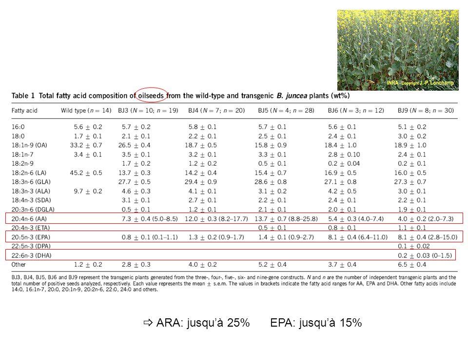 ARA: jusquà 25% EPA: jusquà 15%