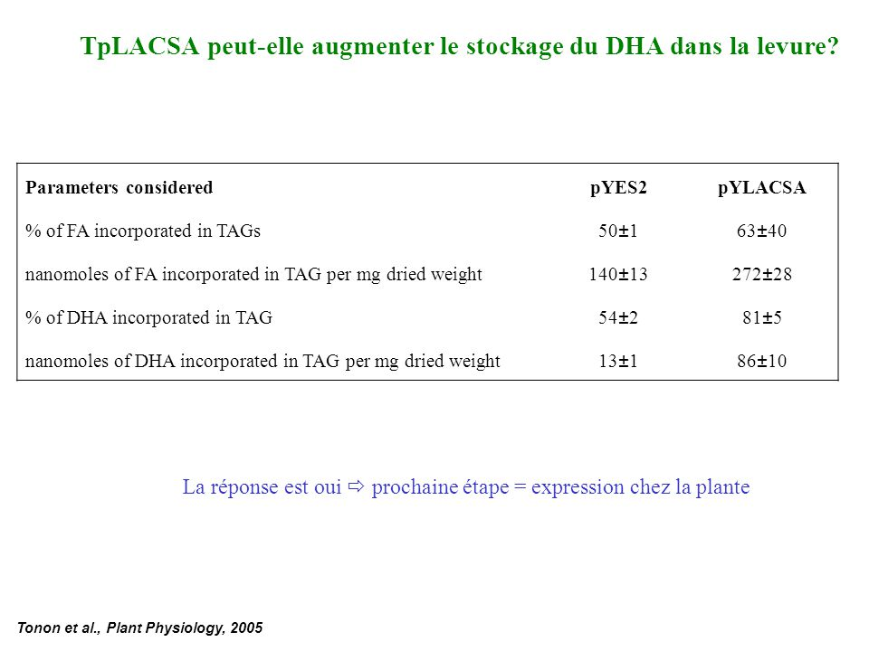 Parameters consideredpYES2pYLACSA % of FA incorporated in TAGs 50±163±40 nanomoles of FA incorporated in TAG per mg dried weight 140±13272±28 % of DHA