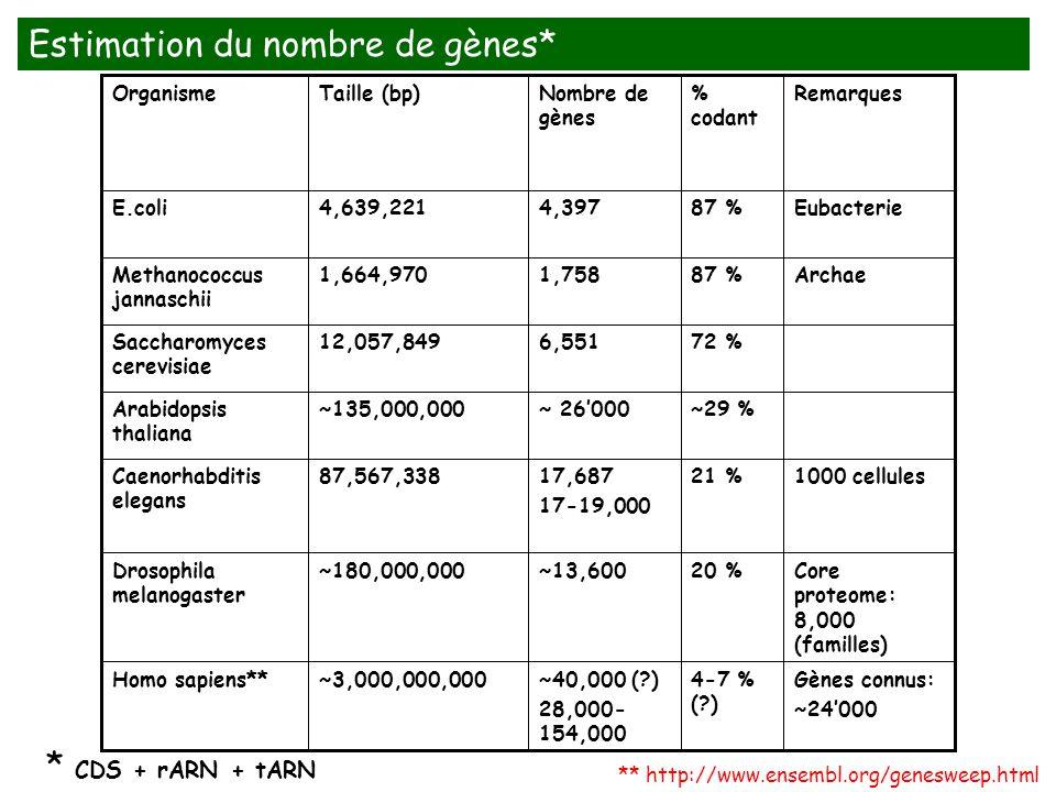 Core proteome: 8,000 (familles) 20 %~13,600~180,000,000Drosophila melanogaster Gènes connus: ~24000 4-7 % (?) ~40,000 (?) 28,000- 154,000 ~3,000,000,0