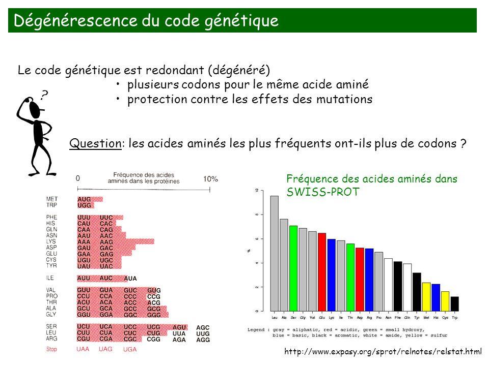 Le code génétique est redondant (dégénéré) plusieurs codons pour le même acide aminé protection contre les effets des mutations Question: les acides a