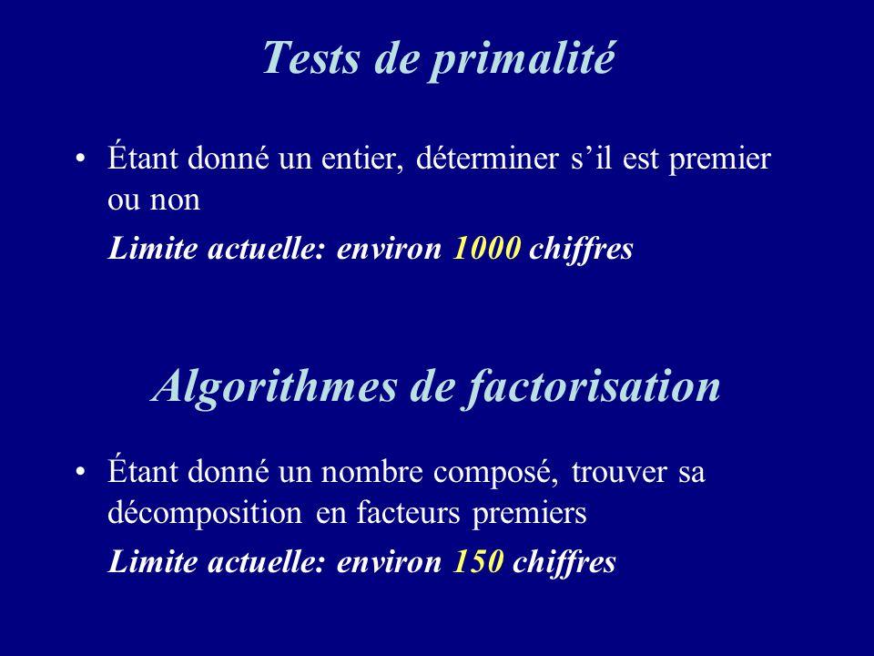 Tests de primalité Étant donné un entier, déterminer sil est premier ou non Limite actuelle: environ 1000 chiffres Étant donné un nombre composé, trouver sa décomposition en facteurs premiers Limite actuelle: environ 150 chiffres Algorithmes de factorisation